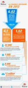 chiffres Finansol de l'épargne solidaire 2013
